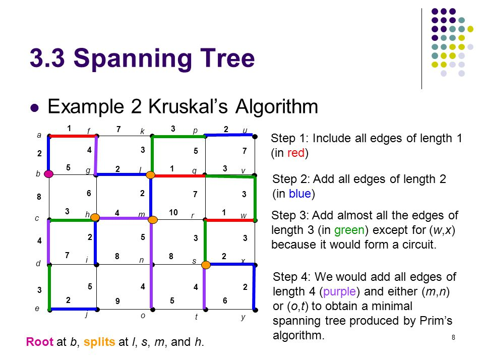 8 3.3 Spanning Tree Example 2 Kruskal's Algorithm Step 1: Include all edges of length 1 (in red) Step 2: Add all edges of length 2 (in blue) Step 3: Add almost all the edges of length 3 (in green) except for (w,x) because it would form a circuit.