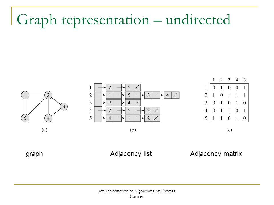 ref. Introduction to Algorithms by Thomas Cormen Graph representation – undirected graphAdjacency listAdjacency matrix