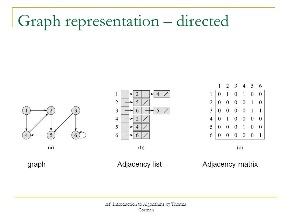 ref. Introduction to Algorithms by Thomas Cormen Graph representation – directed graphAdjacency listAdjacency matrix
