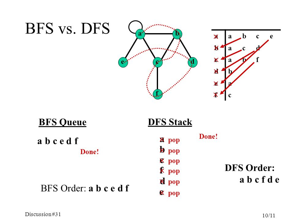 Discussion #31 10/11 BFS vs. DFS aabce bacd cabf db ea fc  BFS Queue b c e df Done! BFS Order: a b c e d f a DFS Stack a b   c  f  d  e  pop ab