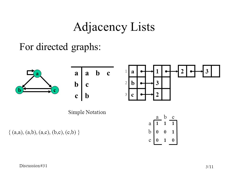 Discussion #31 3/11 Adjacency Lists For directed graphs: b a c 1 a123 2 b3 3 c2 bc cb cbaa Simple Notation { (a,a), (a,b), (a,c), (b,c), (c,b) } 010 c 100 b 111 a cba