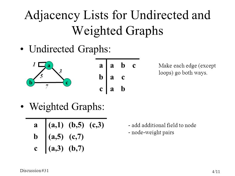 Discussion #31 4/11 Adjacency Lists for Undirected and Weighted Graphs Undirected Graphs: aabc bac cab Make each edge (except loops) go both ways.