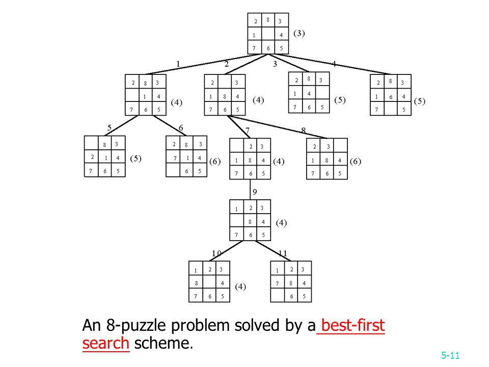 5-11 An 8-puzzle problem solved by a best-first search scheme.