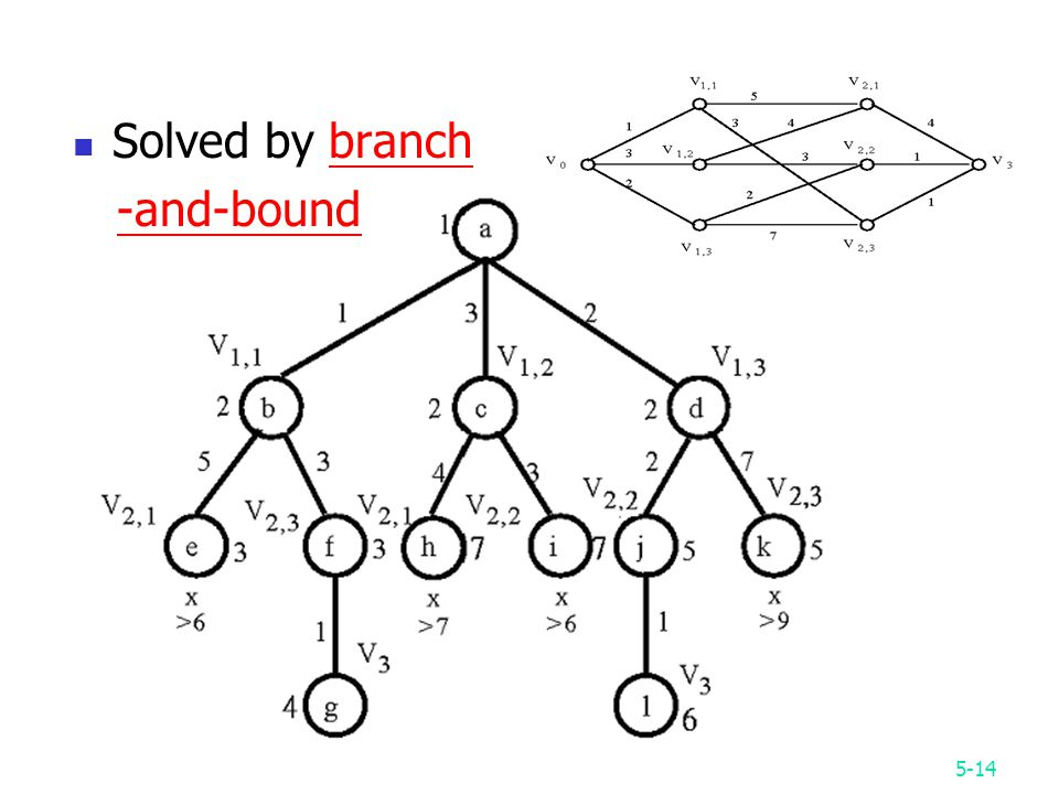 5-14 Solved by branch -and-bound