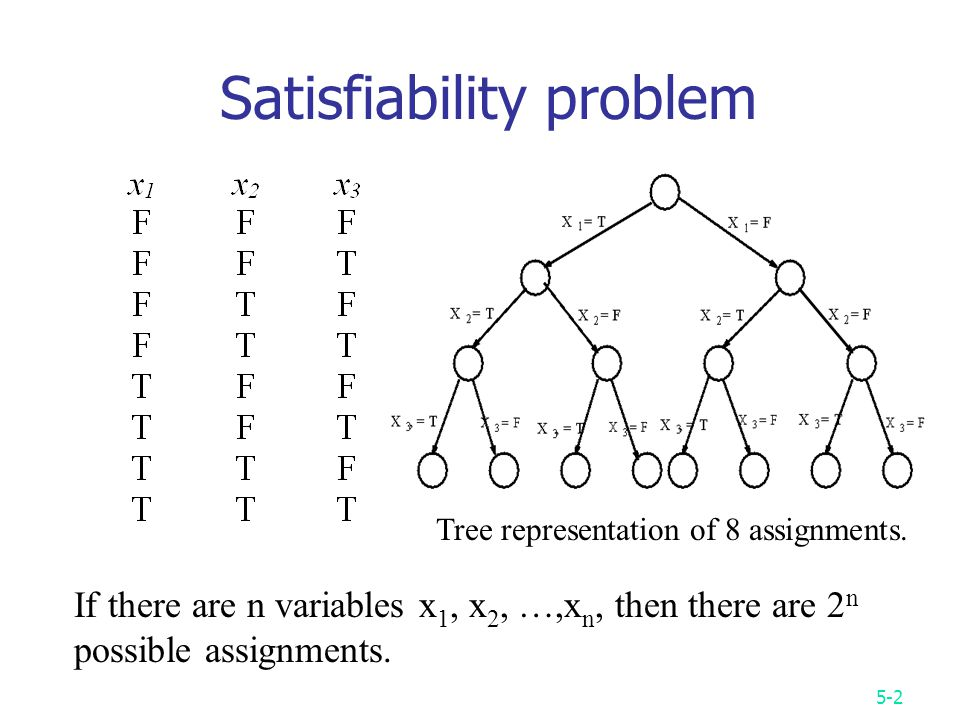 5-2 Satisfiability problem Tree representation of 8 assignments.