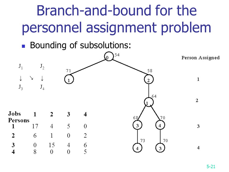 5-21 Branch-and-bound for the personnel assignment problem Bounding of subsolutions: Jobs Persons J1J1 J2J2 ↓ ↘ ↓ J3J3 J4J4
