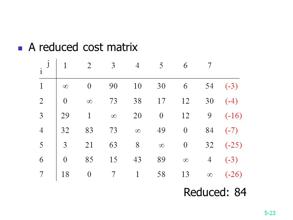 5-23 A reduced cost matrix jiji ∞ (-3) 20∞ (-4) 3291∞200129(-16) ∞49084(-7) ∞032(-25) ∞4(-3) ∞(-26) Reduced: 84