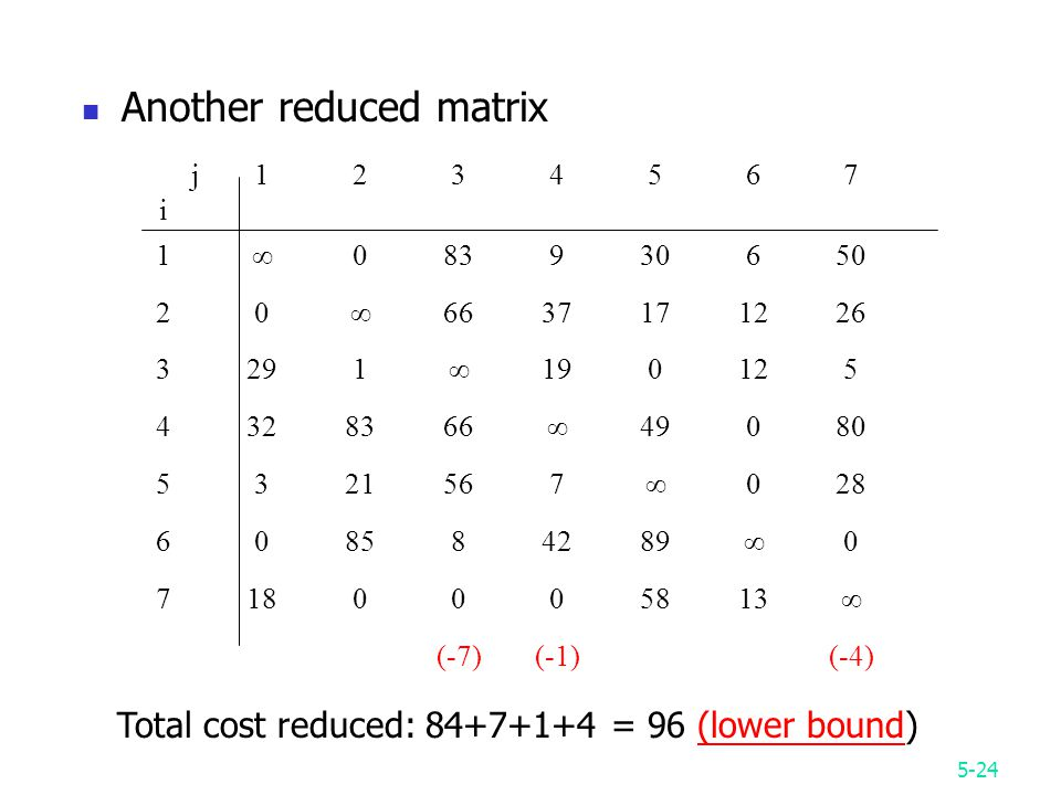 5-24 Another reduced matrix jiji ∞ ∞ ∞ ∞ ∞ ∞ ∞ (-7)(-1) (-4) Total cost reduced: = 96 (lower bound)