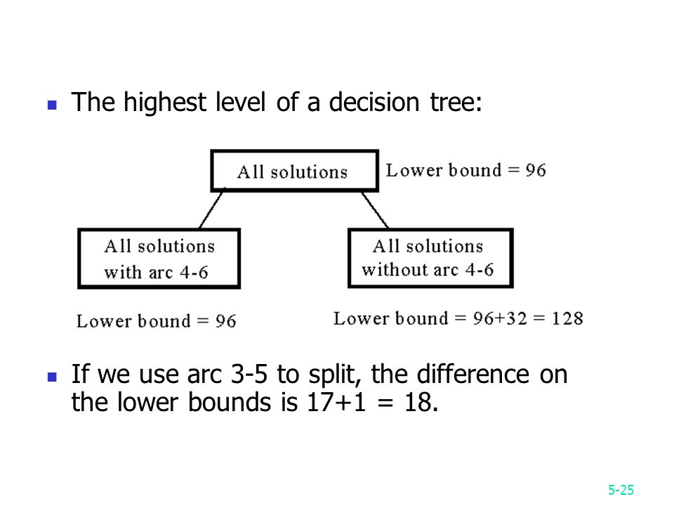 5-25 The highest level of a decision tree: If we use arc 3-5 to split, the difference on the lower bounds is 17+1 = 18.