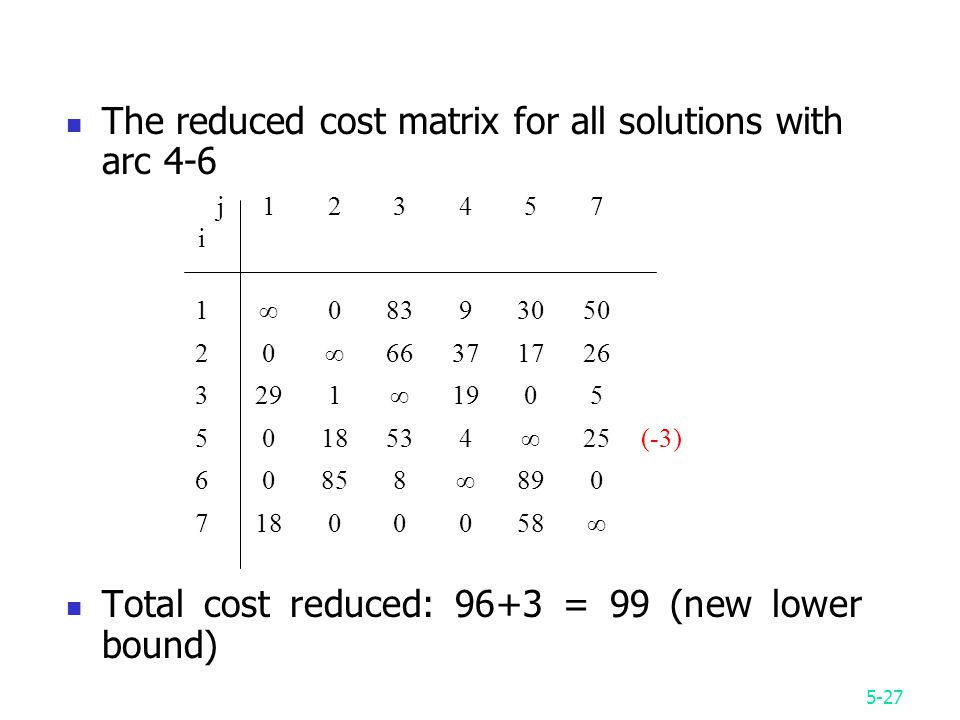 5-27 The reduced cost matrix for all solutions with arc 4-6 Total cost reduced: 96+3 = 99 (new lower bound) jiji ∞ ∞ ∞ ∞25(-3) 60858∞ ∞
