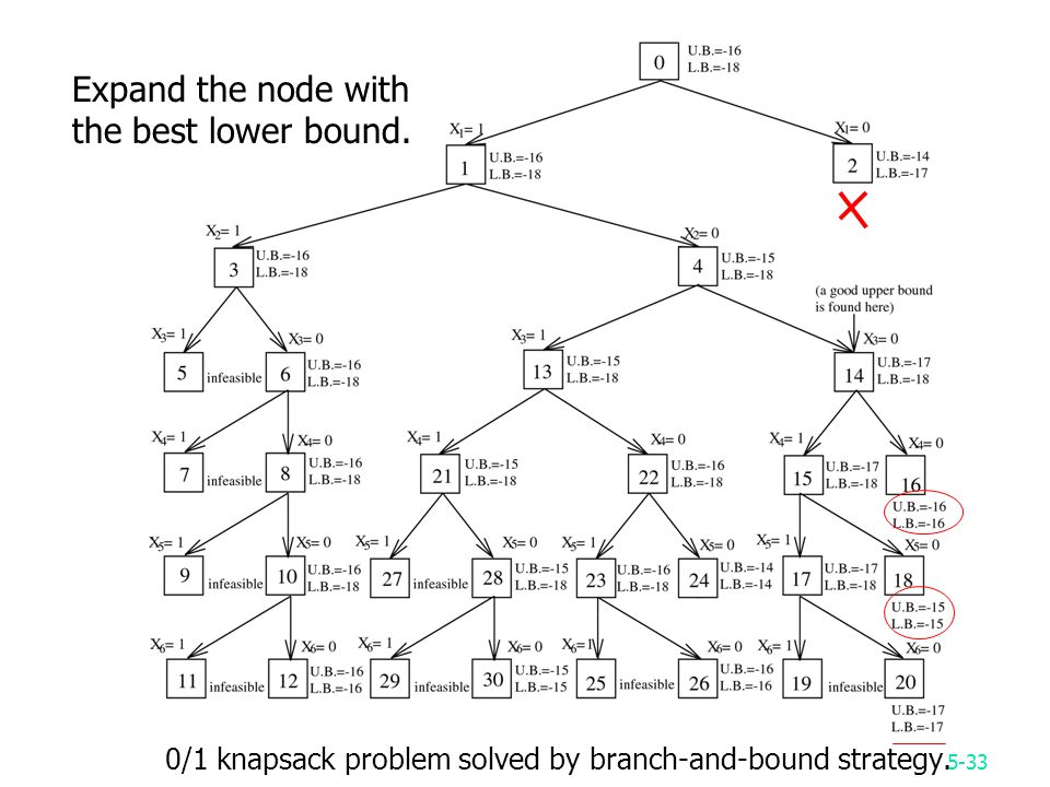 5-33 0/1 knapsack problem solved by branch-and-bound strategy.
