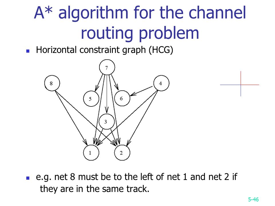 5-46 A* algorithm for the channel routing problem Horizontal constraint graph (HCG) e.g.