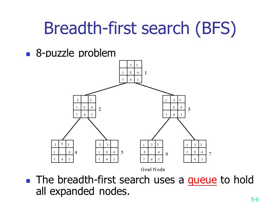 5-6 Breadth-first search (BFS) 8-puzzle problem The breadth-first search uses a queue to hold all expanded nodes.