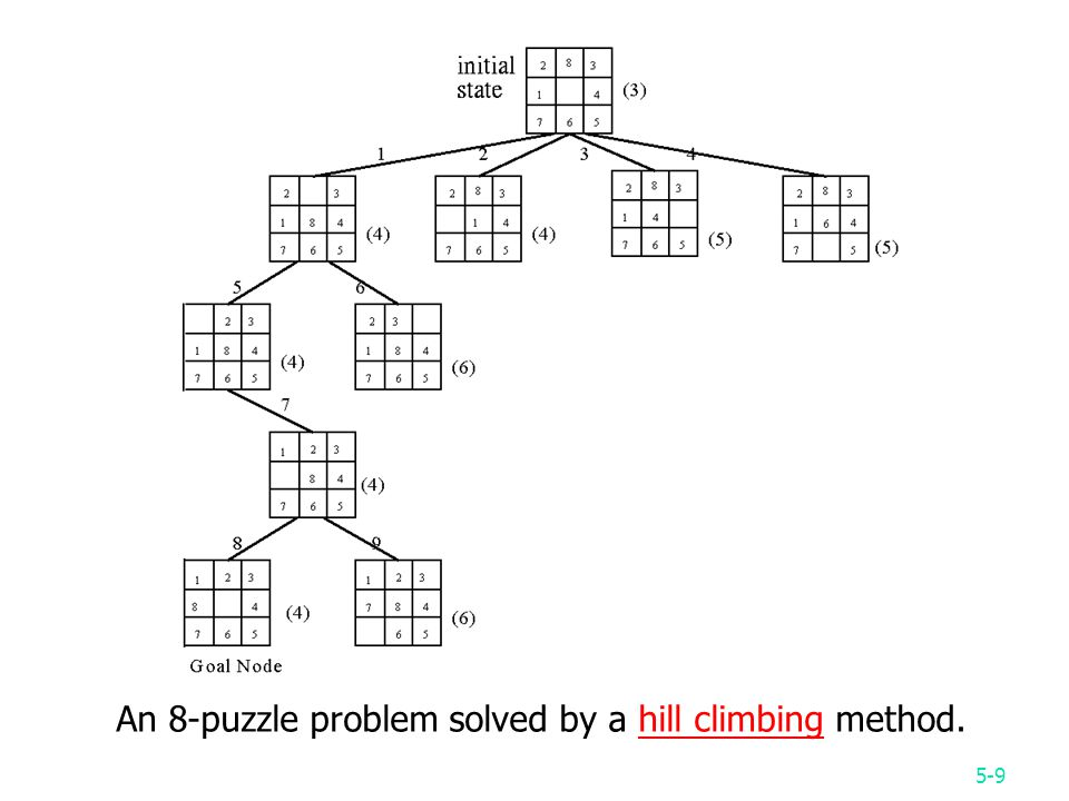 5-9 An 8-puzzle problem solved by a hill climbing method.