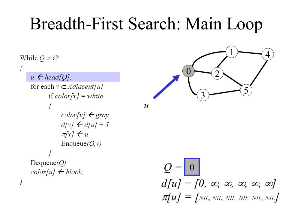 Breadth-First Search: Main Loop While Q   { u  head[Q]; for each v  Adjacent[u] if color[v] = white { color[v]  gray d[v]  d[u] + 1  [v]  u Enqueue(Q,v) } Dequeue(Q) color[u]  black; } 0 3 2 1 5 4 Q =  u 0 d[u] = [0, , , , ,  ]  [u] = [ NIL, NIL, NIL, NIL, NIL, NIL ]
