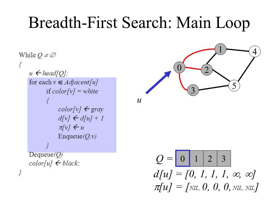 Breadth-First Search: Main Loop While Q   { u  head[Q]; for each v  Adjacent[u] if color[v] = white { color[v]  gray d[v]  d[u] + 1  [v]  u Enqueue(Q,v) } Dequeue(Q) color[u]  black; } 0 3 2 1 5 4 Q =  123 0 u d[u] = [0, 1, 1, 1, ,  ]  [u] = [ NIL, 0, 0, 0, NIL, NIL ]
