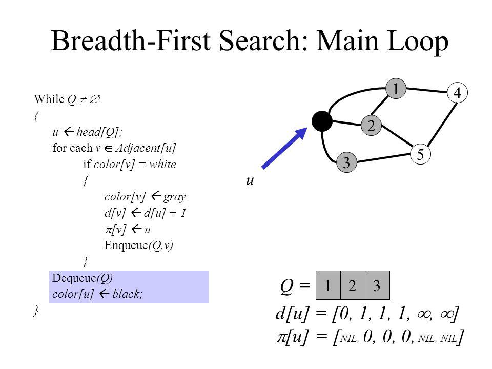 Breadth-First Search: Main Loop While Q   { u  head[Q]; for each v  Adjacent[u] if color[v] = white { color[v]  gray d[v]  d[u] + 1  [v]  u Enqueue(Q,v) } Dequeue(Q) color[u]  black; } 0 3 2 1 5 4 Q =  u 123 d[u] = [0, 1, 1, 1, ,  ]  [u] = [ NIL, 0, 0, 0, NIL, NIL ]