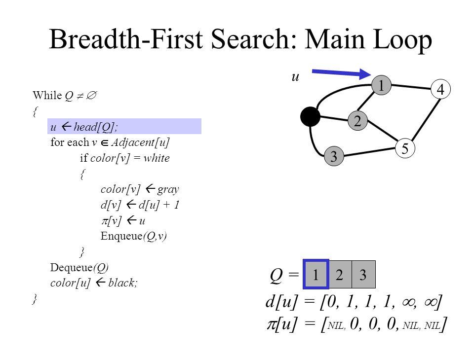 Breadth-First Search: Main Loop While Q   { u  head[Q]; for each v  Adjacent[u] if color[v] = white { color[v]  gray d[v]  d[u] + 1  [v]  u Enqueue(Q,v) } Dequeue(Q) color[u]  black; } 0 3 2 1 5 4 Q =  u 23 1 d[u] = [0, 1, 1, 1, ,  ]  [u] = [ NIL, 0, 0, 0, NIL, NIL ]