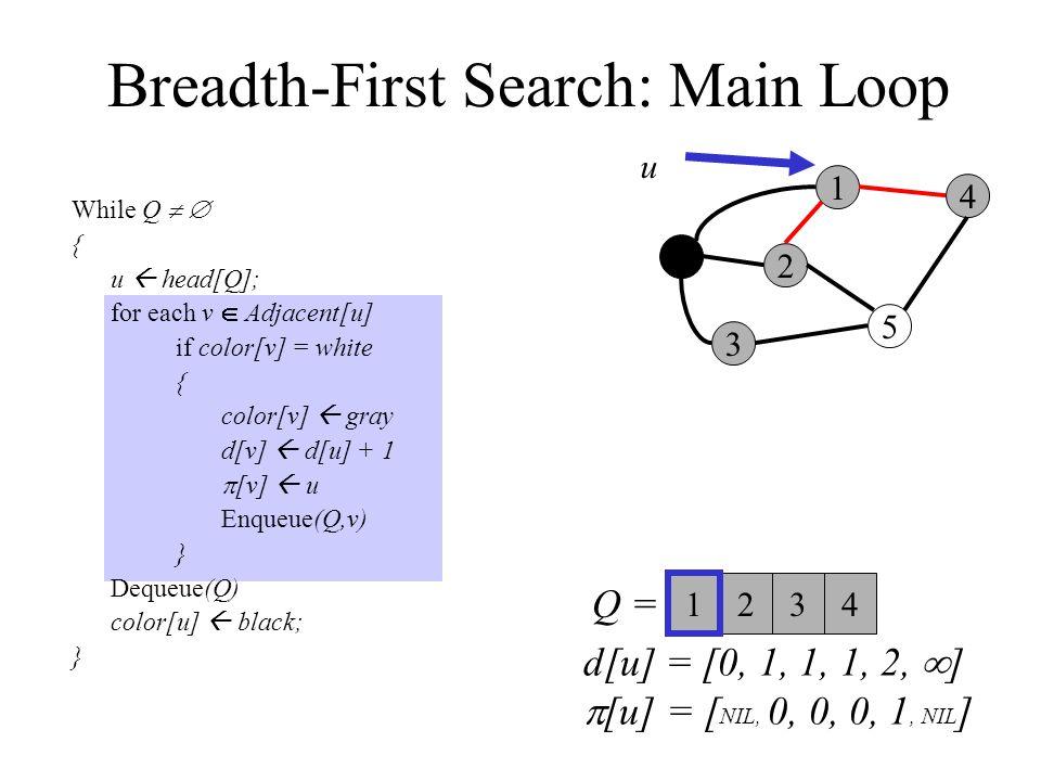 Breadth-First Search: Main Loop While Q   { u  head[Q]; for each v  Adjacent[u] if color[v] = white { color[v]  gray d[v]  d[u] + 1  [v]  u Enqueue(Q,v) } Dequeue(Q) color[u]  black; } 0 3 2 1 5 4 Q =  u 23 1 4 d[u] = [0, 1, 1, 1, 2,  ]  [u] = [ NIL, 0, 0, 0, 1, NIL ]