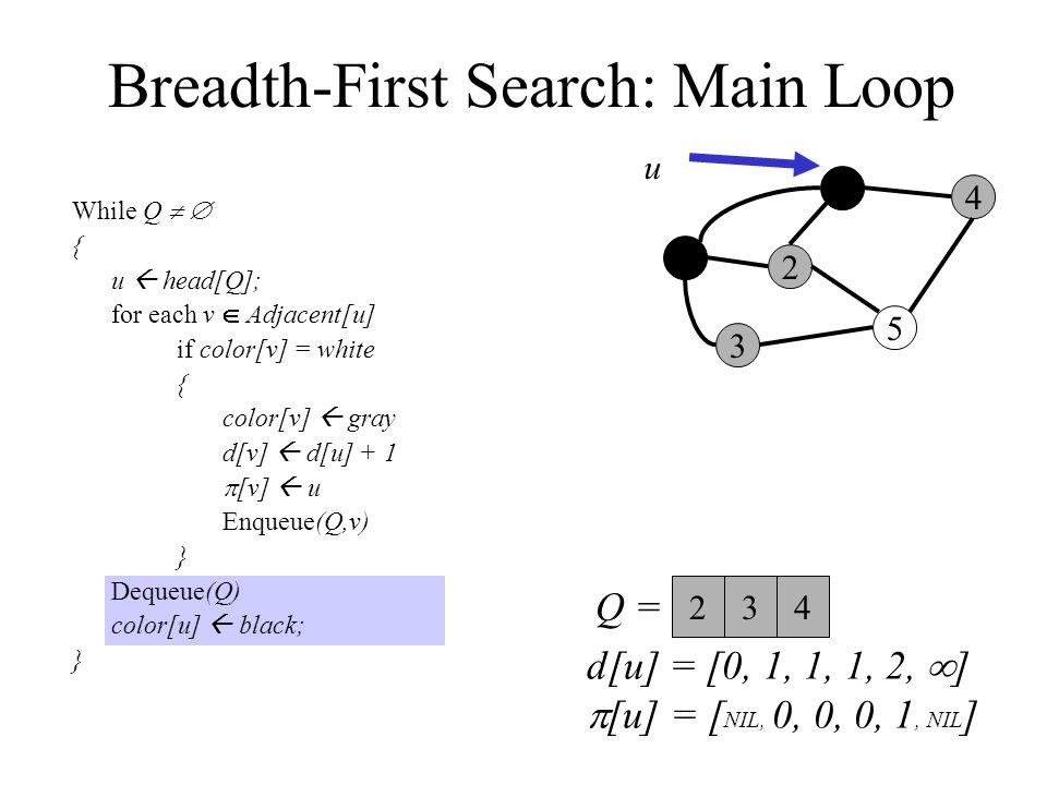 Breadth-First Search: Main Loop While Q   { u  head[Q]; for each v  Adjacent[u] if color[v] = white { color[v]  gray d[v]  d[u] + 1  [v]  u Enqueue(Q,v) } Dequeue(Q) color[u]  black; } 0 3 2 1 5 4 Q =  u 234 d[u] = [0, 1, 1, 1, 2,  ]  [u] = [ NIL, 0, 0, 0, 1, NIL ]