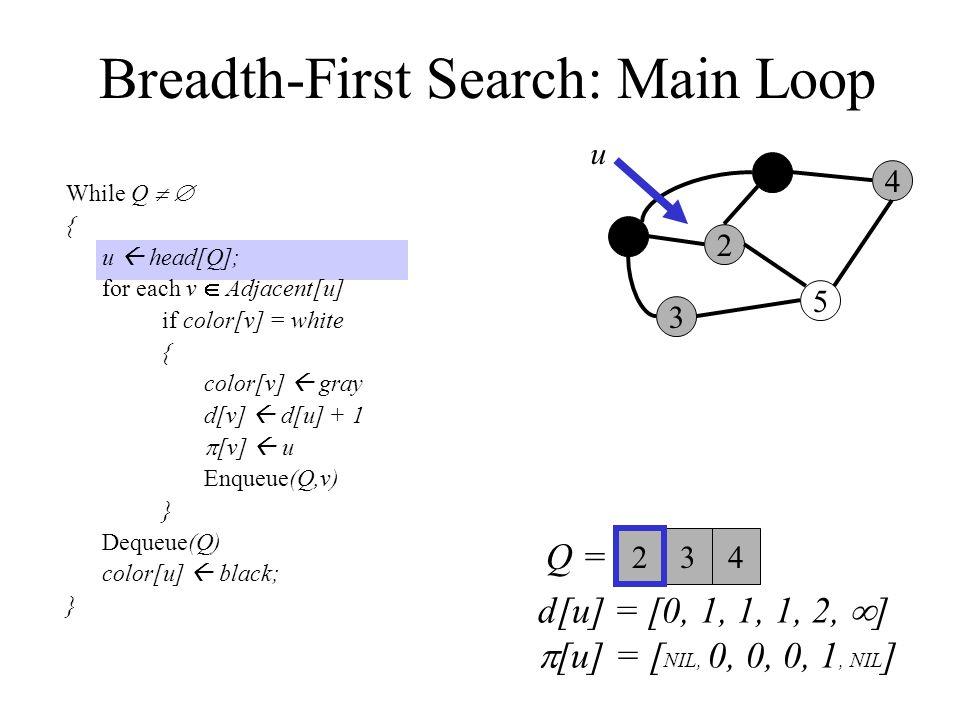 Breadth-First Search: Main Loop While Q   { u  head[Q]; for each v  Adjacent[u] if color[v] = white { color[v]  gray d[v]  d[u] + 1  [v]  u Enqueue(Q,v) } Dequeue(Q) color[u]  black; } 0 3 2 1 5 4 Q =  u 34 2 d[u] = [0, 1, 1, 1, 2,  ]  [u] = [ NIL, 0, 0, 0, 1, NIL ]