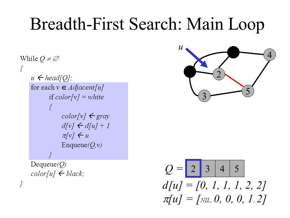 Breadth-First Search: Main Loop While Q   { u  head[Q]; for each v  Adjacent[u] if color[v] = white { color[v]  gray d[v]  d[u] + 1  [v]  u Enqueue(Q,v) } Dequeue(Q) color[u]  black; } 0 3 2 1 5 4 Q =  u 34 2 5 d[u] = [0, 1, 1, 1, 2, 2]  [u] = [ NIL, 0, 0, 0, 1, 2]