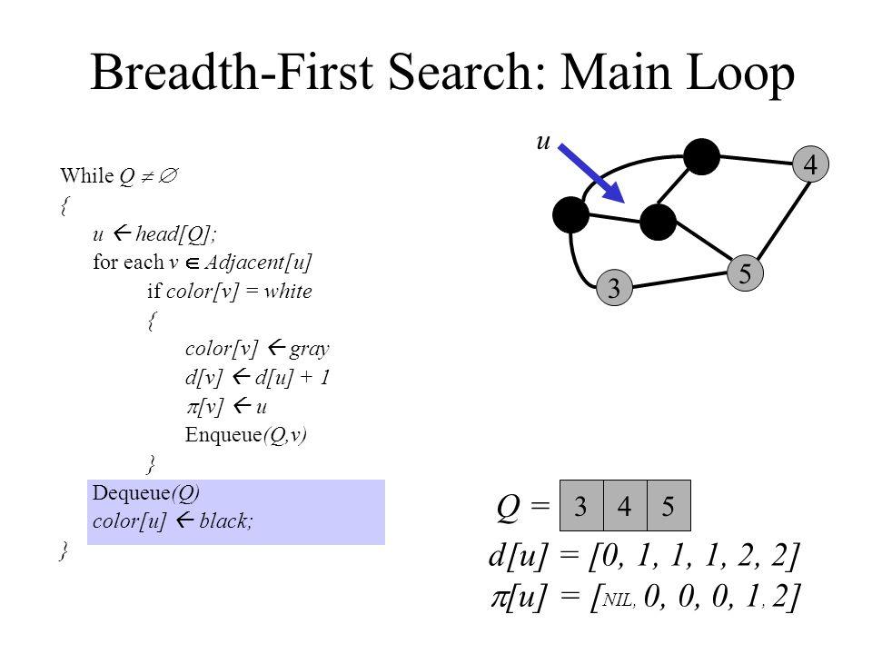 Breadth-First Search: Main Loop While Q   { u  head[Q]; for each v  Adjacent[u] if color[v] = white { color[v]  gray d[v]  d[u] + 1  [v]  u Enqueue(Q,v) } Dequeue(Q) color[u]  black; } 0 3 2 1 5 4 Q =  u 345 d[u] = [0, 1, 1, 1, 2, 2]  [u] = [ NIL, 0, 0, 0, 1, 2]