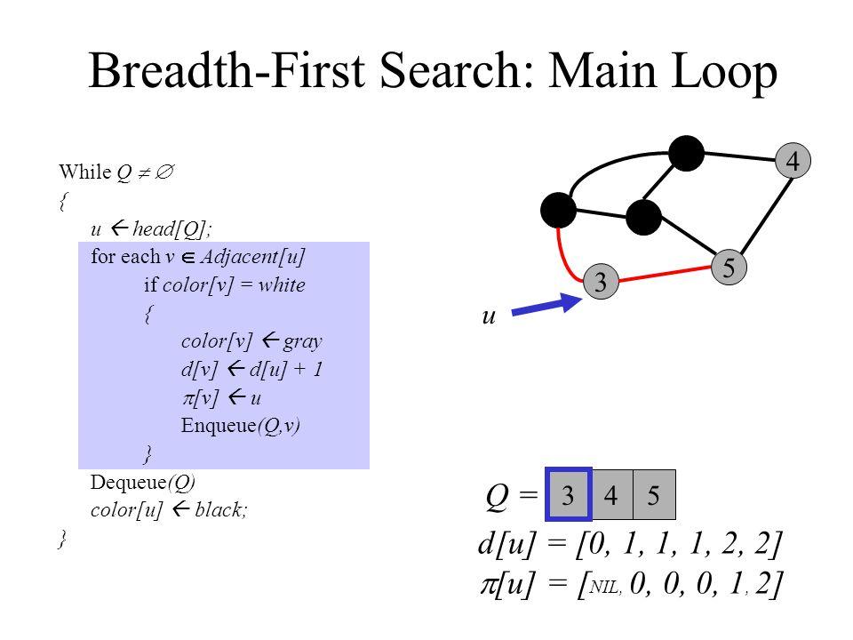 Breadth-First Search: Main Loop While Q   { u  head[Q]; for each v  Adjacent[u] if color[v] = white { color[v]  gray d[v]  d[u] + 1  [v]  u Enqueue(Q,v) } Dequeue(Q) color[u]  black; } 0 3 2 1 5 4 Q =  u 45 3 d[u] = [0, 1, 1, 1, 2, 2]  [u] = [ NIL, 0, 0, 0, 1, 2]