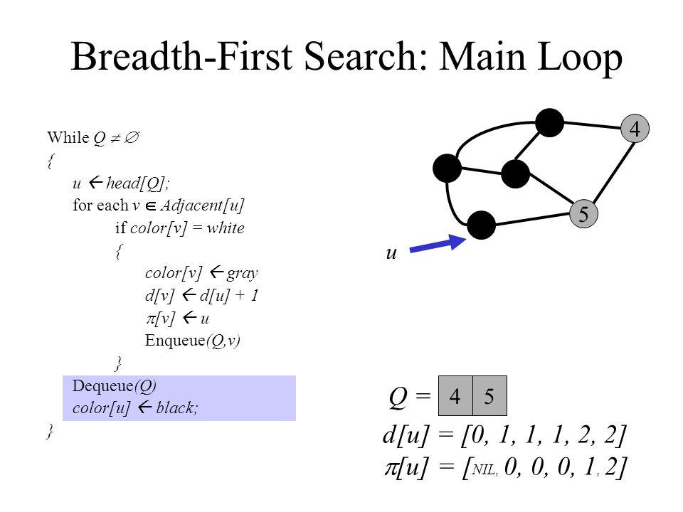 Breadth-First Search: Main Loop While Q   { u  head[Q]; for each v  Adjacent[u] if color[v] = white { color[v]  gray d[v]  d[u] + 1  [v]  u Enqueue(Q,v) } Dequeue(Q) color[u]  black; } 0 3 2 1 5 4 Q =  u 45 d[u] = [0, 1, 1, 1, 2, 2]  [u] = [ NIL, 0, 0, 0, 1, 2]