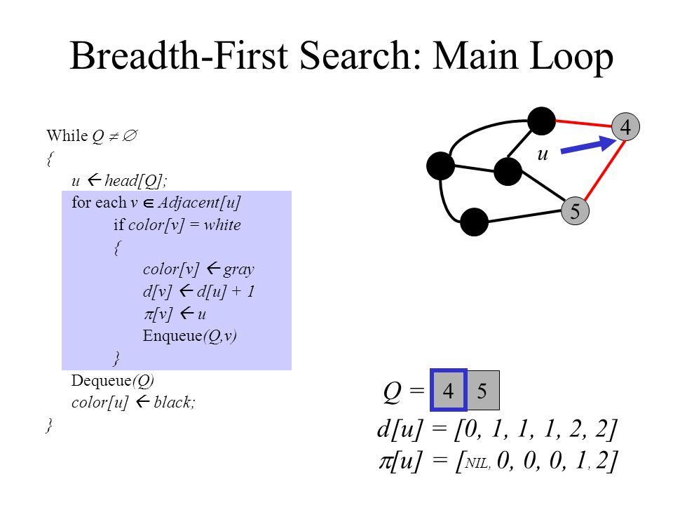 Breadth-First Search: Main Loop While Q   { u  head[Q]; for each v  Adjacent[u] if color[v] = white { color[v]  gray d[v]  d[u] + 1  [v]  u Enqueue(Q,v) } Dequeue(Q) color[u]  black; } 0 3 2 1 5 4 Q =  u 5 4 d[u] = [0, 1, 1, 1, 2, 2]  [u] = [ NIL, 0, 0, 0, 1, 2]