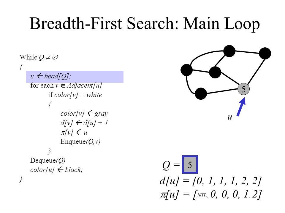 Breadth-First Search: Main Loop While Q   { u  head[Q]; for each v  Adjacent[u] if color[v] = white { color[v]  gray d[v]  d[u] + 1  [v]  u Enqueue(Q,v) } Dequeue(Q) color[u]  black; } 0 3 2 1 5 4 Q =  u 5 d[u] = [0, 1, 1, 1, 2, 2]  [u] = [ NIL, 0, 0, 0, 1, 2]