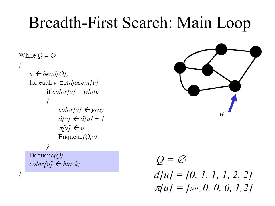 Breadth-First Search: Main Loop While Q   { u  head[Q]; for each v  Adjacent[u] if color[v] = white { color[v]  gray d[v]  d[u] + 1  [v]  u Enqueue(Q,v) } Dequeue(Q) color[u]  black; } 0 3 2 1 5 4 Q =  u d[u] = [0, 1, 1, 1, 2, 2]  [u] = [ NIL, 0, 0, 0, 1, 2]
