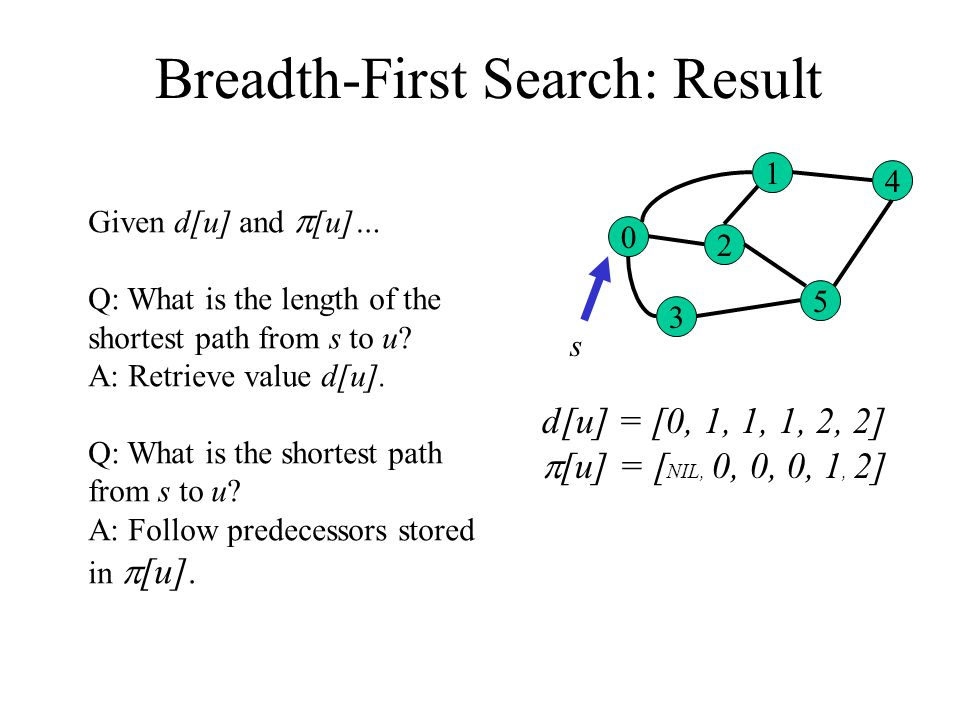 Breadth-First Search: Result 0 3 2 1 5 4 s d[u] = [0, 1, 1, 1, 2, 2]  [u] = [ NIL, 0, 0, 0, 1, 2] Given d[u] and  [u]… Q: What is the length of the shortest path from s to u.