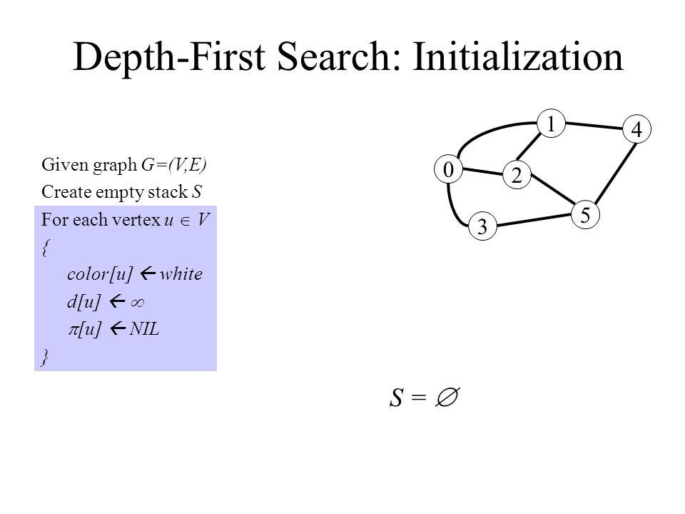Depth-First Search: Initialization Given graph G=(V,E) Create empty stack S For each vertex u  V { color[u]  white d[u]    [u]  NIL } 0 3 2 1 5 4 S = 