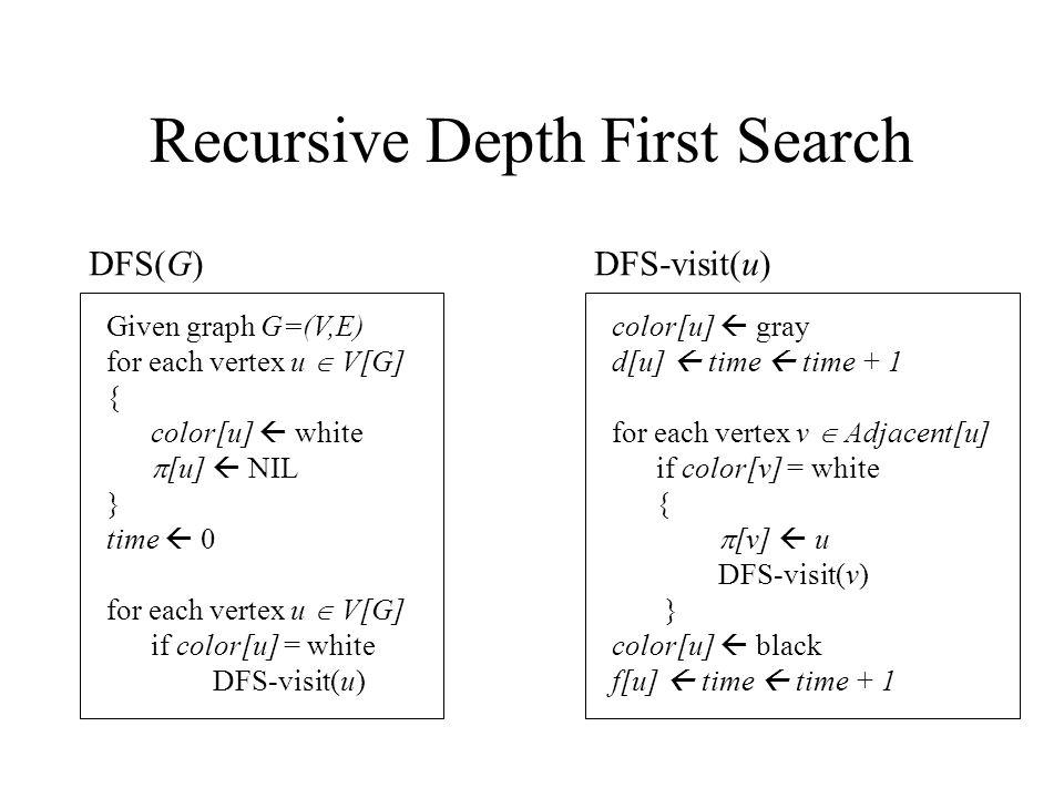 Recursive Depth First Search Given graph G=(V,E) for each vertex u  V[G] { color[u]  white  [u]  NIL } time  0 for each vertex u  V[G] if color[u] = white DFS-visit(u) DFS(G) color[u]  gray d[u]  time  time + 1 for each vertex v  Adjacent[u] if color[v] = white {  [v]  u DFS-visit(v) } color[u]  black f[u]  time  time + 1 DFS-visit(u)