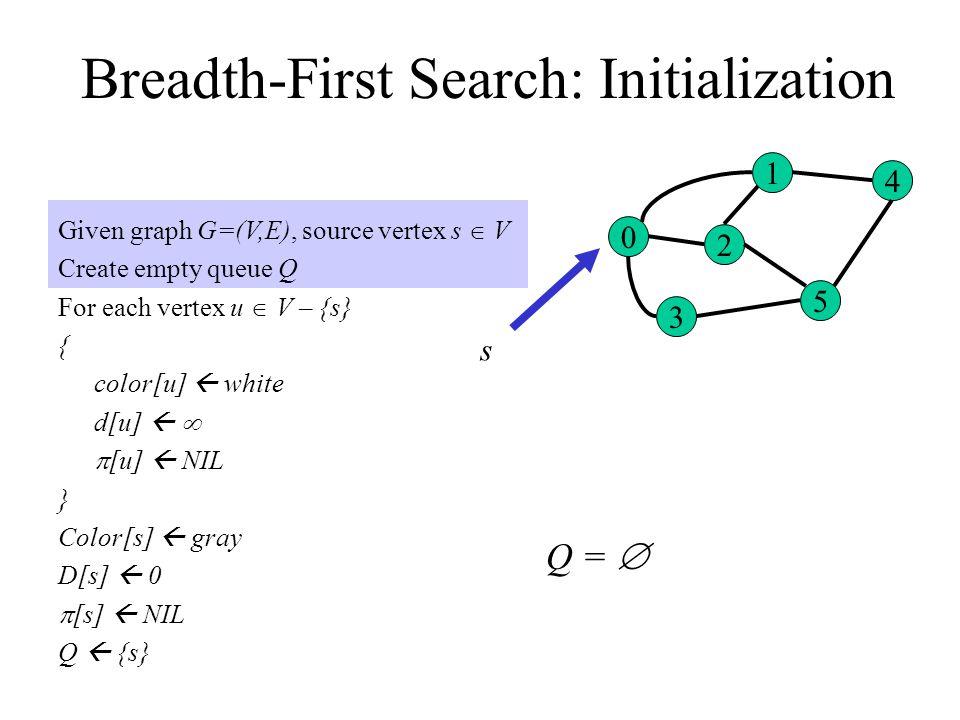 Breadth-First Search: Initialization Given graph G=(V,E), source vertex s  V Create empty queue Q For each vertex u  V – {s} { color[u]  white d[u]    [u]  NIL } Color[s]  gray D[s]  0  [s]  NIL Q  {s} 0 3 2 1 5 4 Q =  s