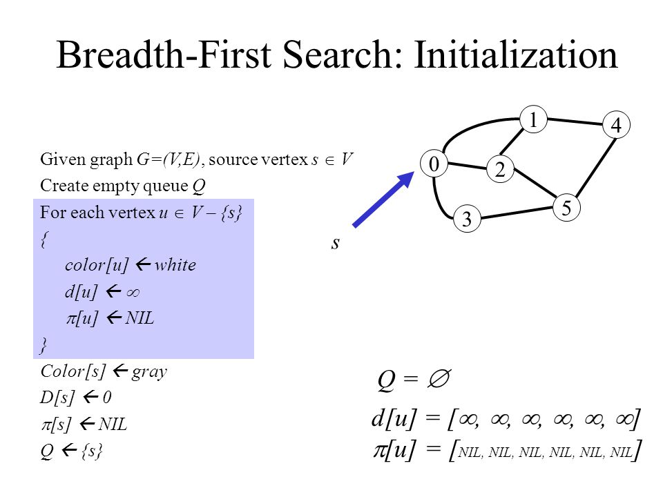 Breadth-First Search: Initialization Given graph G=(V,E), source vertex s  V Create empty queue Q For each vertex u  V – {s} { color[u]  white d[u]    [u]  NIL } Color[s]  gray D[s]  0  [s]  NIL Q  {s} 0 3 2 1 5 4 Q =  s d[u] = [ , , , , ,  ]  [u] = [ NIL, NIL, NIL, NIL, NIL, NIL ]