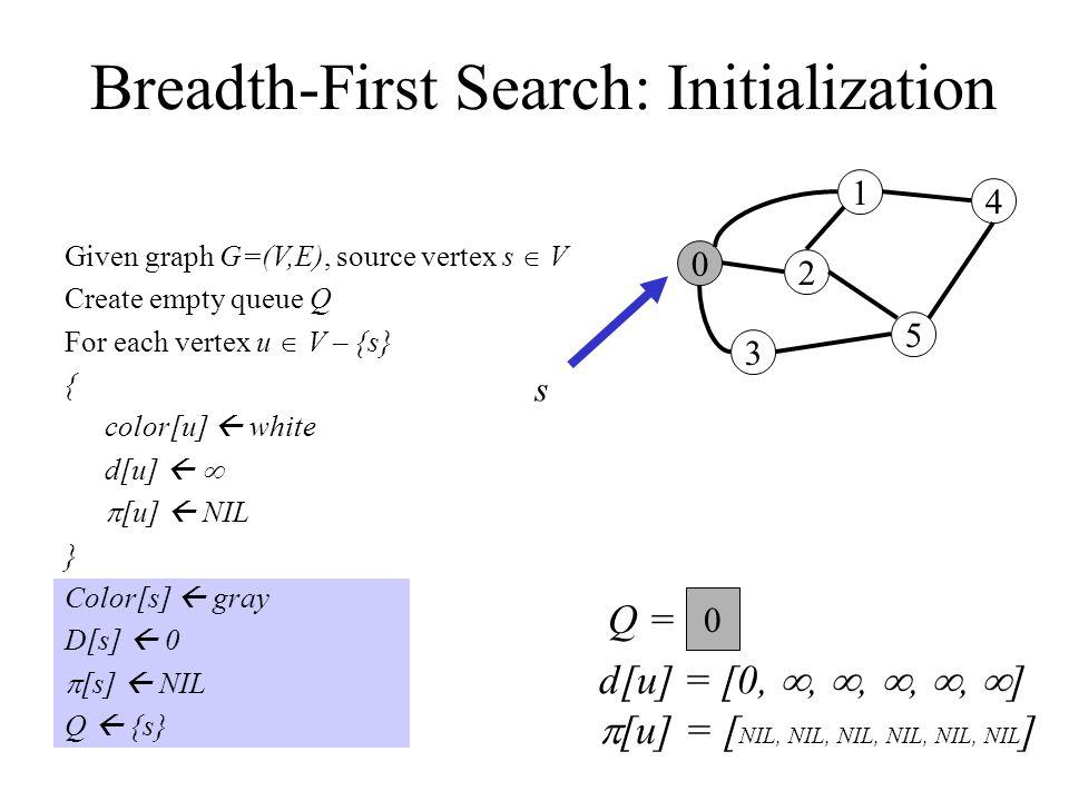 Breadth-First Search: Initialization Given graph G=(V,E), source vertex s  V Create empty queue Q For each vertex u  V – {s} { color[u]  white d[u]    [u]  NIL } Color[s]  gray D[s]  0  [s]  NIL Q  {s} 0 3 2 1 5 4 Q =  s 0 d[u] = [0, , , , ,  ]  [u] = [ NIL, NIL, NIL, NIL, NIL, NIL ]