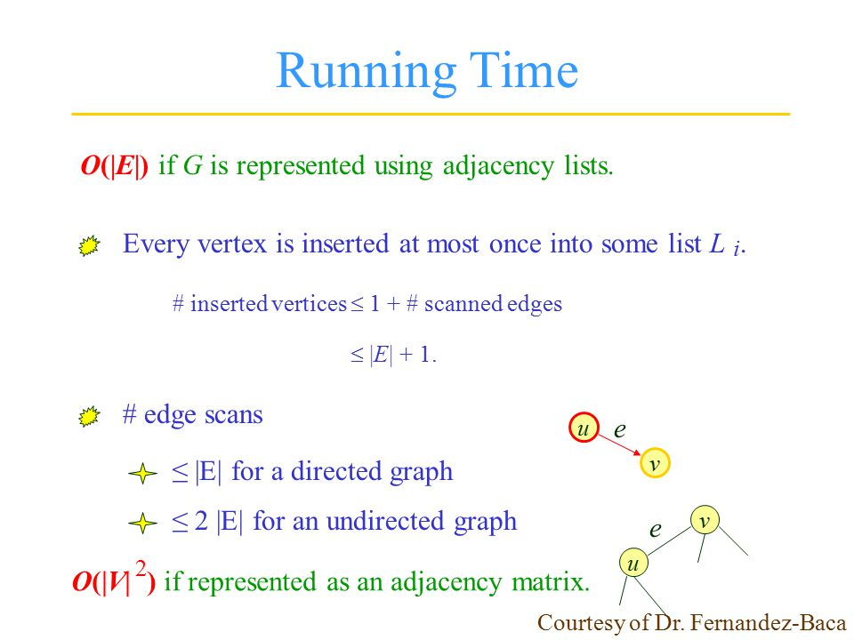 Running Time O(|E|) if G is represented using adjacency lists. # edge scans ≤ |E| for a directed graph ≤ 2 |E| for an undirected graph u v e u v e O(|