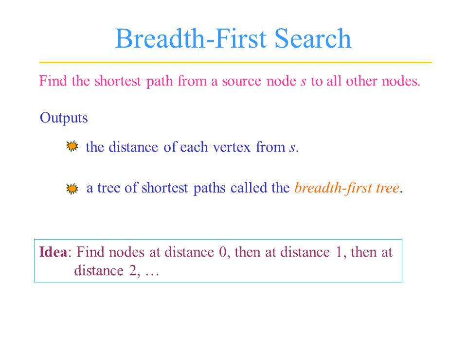 A BFS Example s d b g f e c a L =  s  0