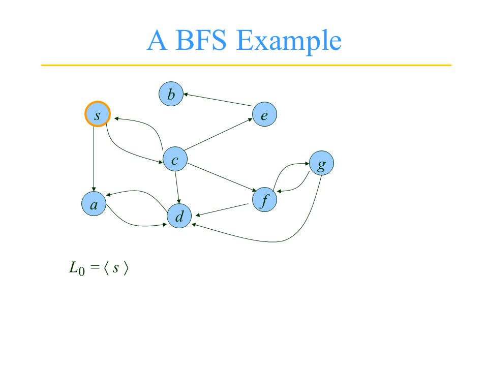 s d b g f e a Visualized as many simultaneous explorations starting from s and spreading out independently.