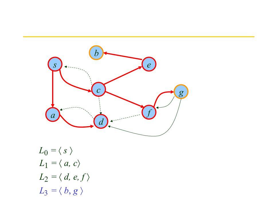 The Finish s d b g f e c a L =  s  0 L =  a, c  1 L =  d, e, f  2 L =  b, g  3