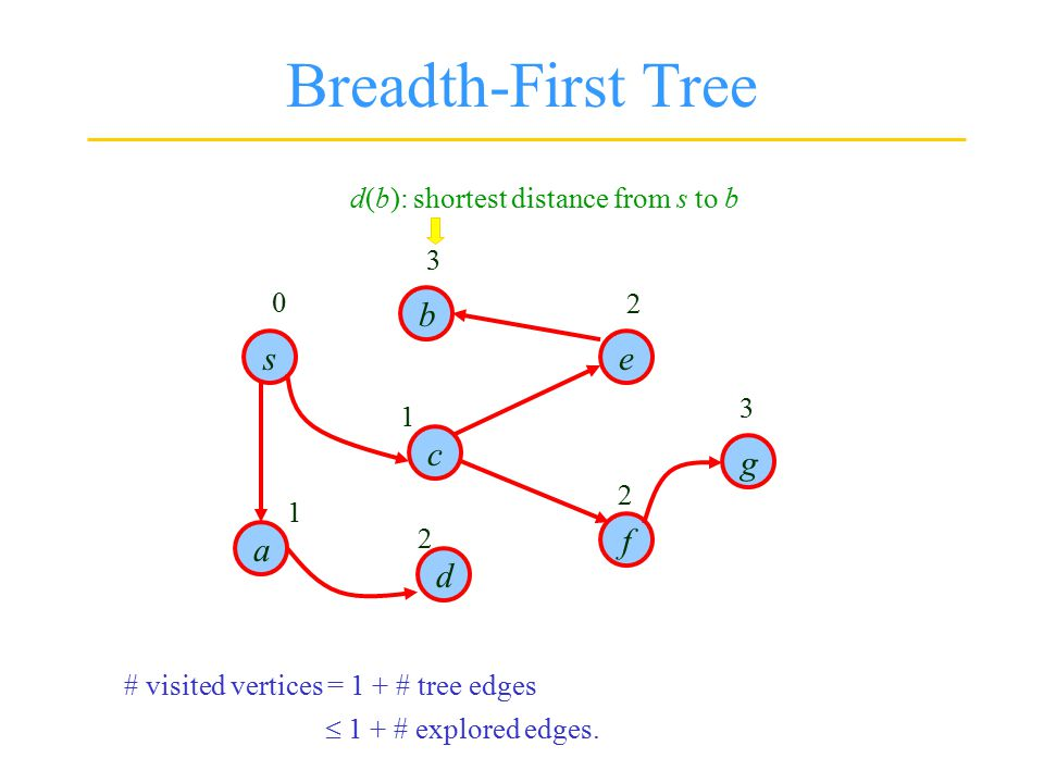 Breadth-First Tree s d b g f e c a 0 1 1 2 2 2 3 3 d(b): shortest distance from s to b # visited vertices = 1 + # tree edges  1 + # explored edges.