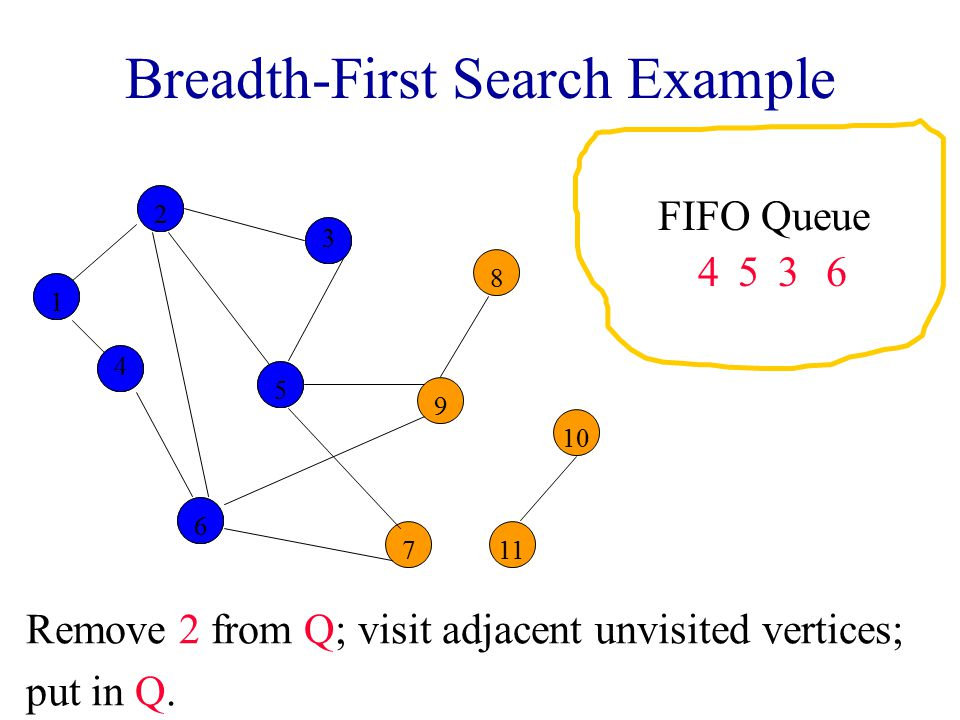Breadth-First Search Example Remove 2 from Q; visit adjacent unvisited vertices; put in Q.