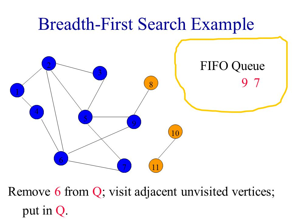 Breadth-First Search Example Remove 6 from Q; visit adjacent unvisited vertices; put in Q.