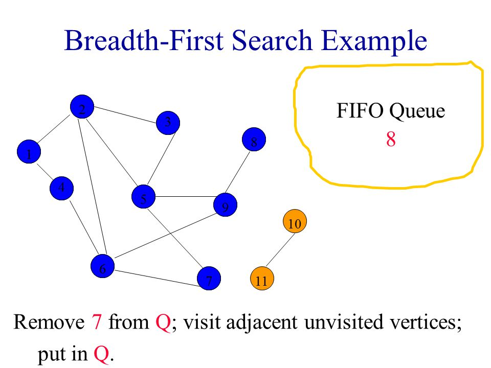 Breadth-First Search Example Remove 7 from Q; visit adjacent unvisited vertices; put in Q.