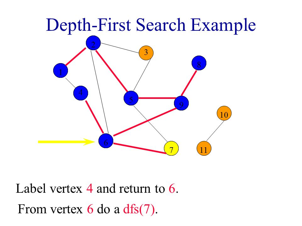 Depth-First Search Example 2 3 8 10 1 4 5 9 11 6 7 122559988 Label vertex 4 and return to 6.