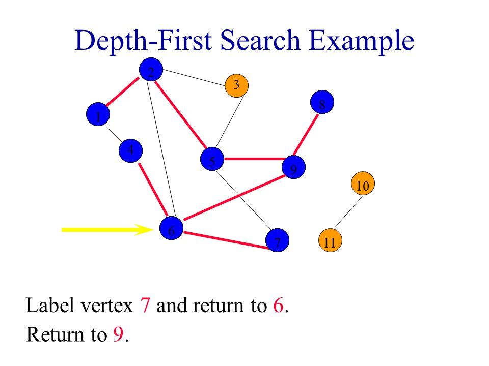 Depth-First Search Example 2 3 8 10 1 4 5 9 11 6 7 122559988 Label vertex 7 and return to 6.