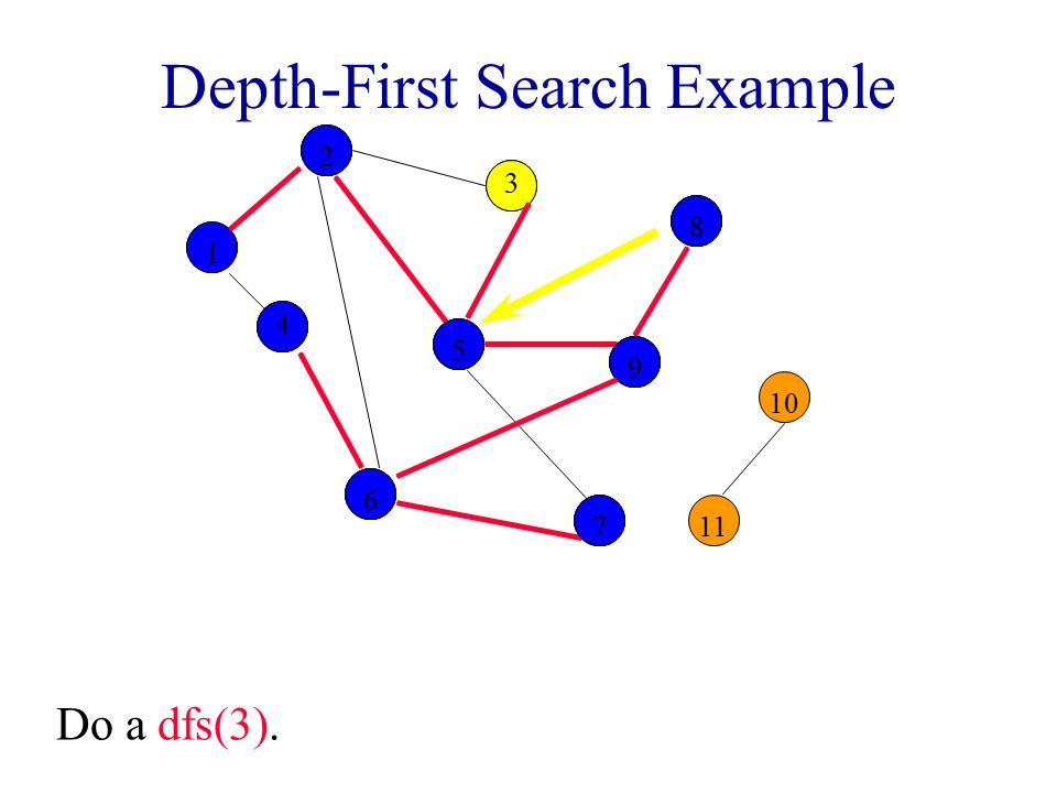 Depth-First Search Example 2 3 8 10 1 4 5 9 11 6 7 12255998866 44 77 Do a dfs(3). 3