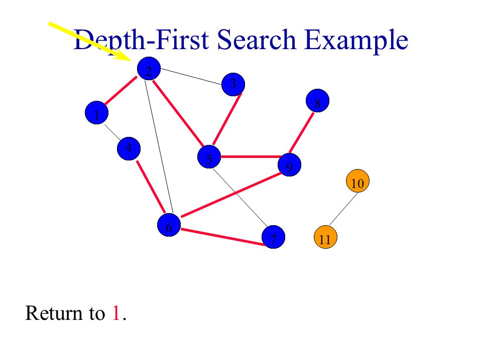 Depth-First Search Example 2 3 8 10 1 4 5 9 11 6 7 12255998866 44 77 33 Return to 1.